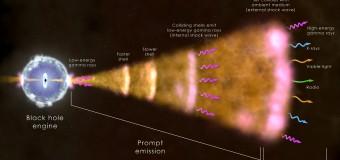 [SMC Magazine 'নোঙর'] Gamma Ray Bursts (GRBs) – Farhan Ishraq