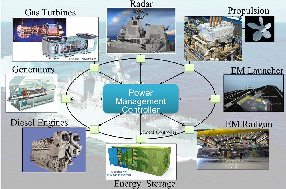 Shipboard Electrical Power System design Seminar on December 22, 2015 @ Dhaka, Bangladesh