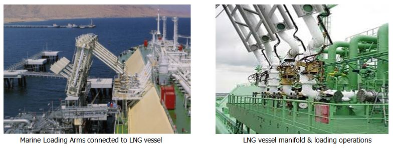 Liquefied Natural Gas (LNG): Storage & Loading Operations