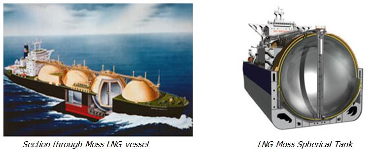 Liquefied Natural Gas Lng Storage Amp Loading Operations