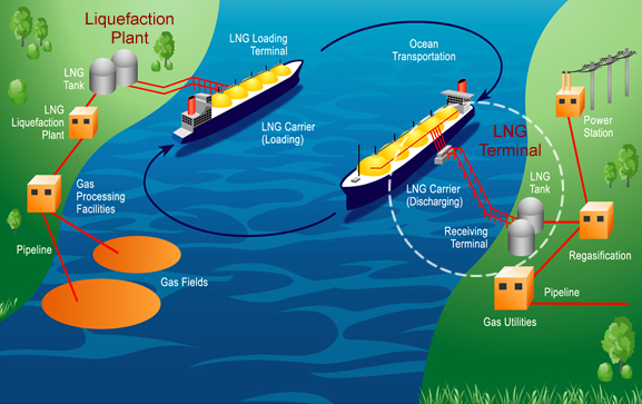 Liquefied Natural Gas Lng Exploration Amp Production